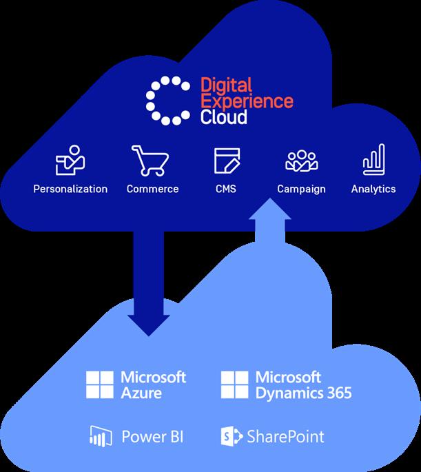 Episerver Commerce for Microsoft Dynamics 365